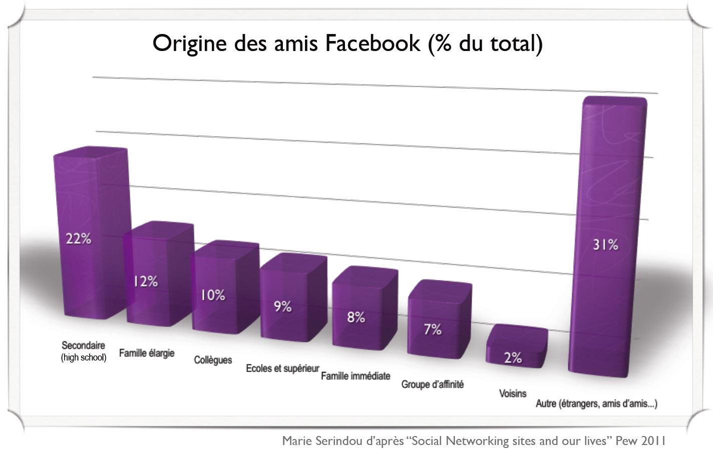 Origine des amis Facebook