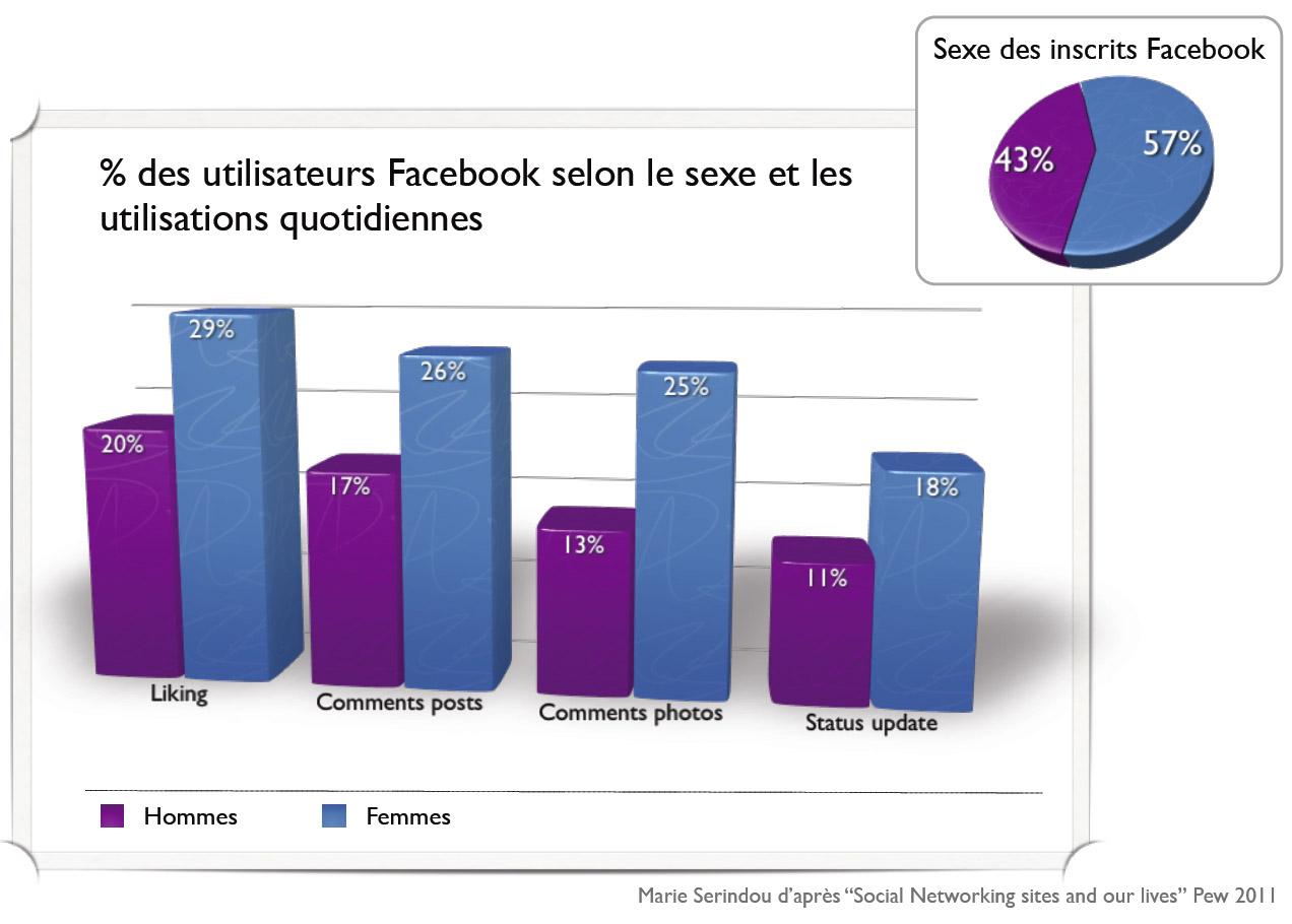 Graphique des utilisateurs Facebook selon le sexe et les utilisations quotidiennes
