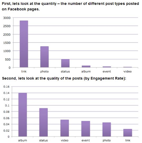 "Graphique socialBakers : ""Number of different post types posted on Facbook pages and quality of the posts (by engagment rate)"""