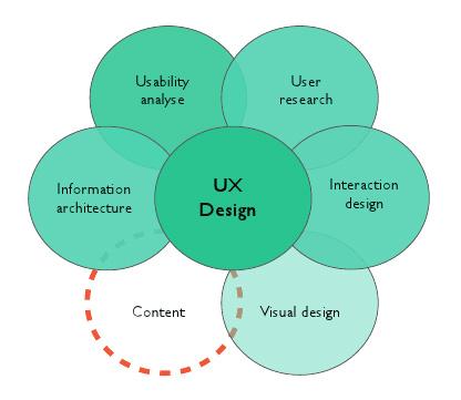Graphique : Les fonctions de L'UX