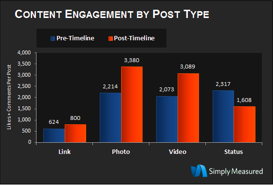 Graphique Simply mesured : content engagement by post type 