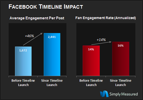 simplymeasured graphique : 46 percent More Engagement Per Post With Timeline