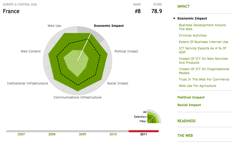 "Graphique Web Index : ""Economic Impact - France"""