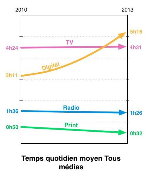 Graphique temps quotidien moyen tous médias