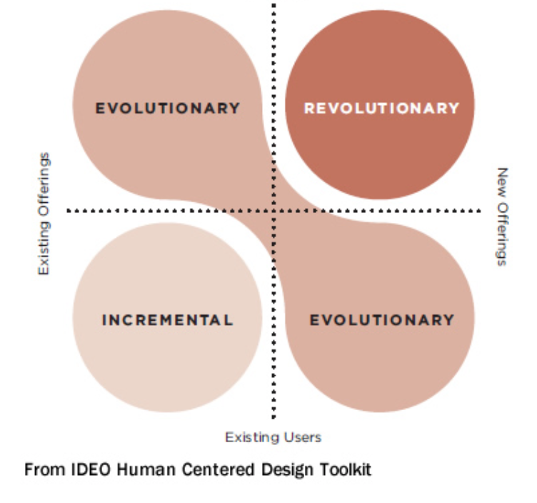"""Innovation type"" from IDEO"