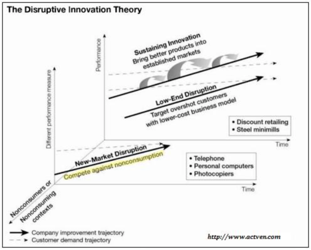 """Disruptive innovation theory"" d'après Clayton M. Christensen"