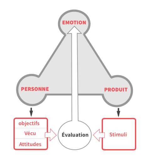 Desmet & Hekkert - basic model of product emotions